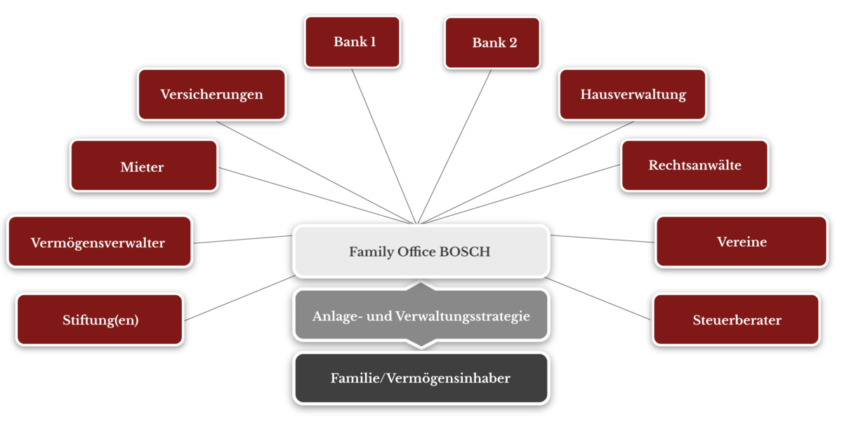 Family Office BOSCH