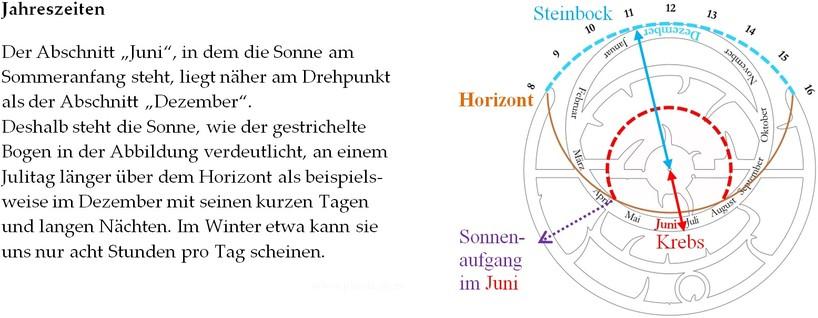 Astronomische Uhr und Jahreszeiten: Erklärung (www.physik.de.rs)