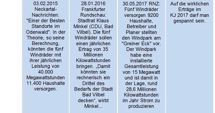 Risikoinvest Windkraft - bi-greinereck.de