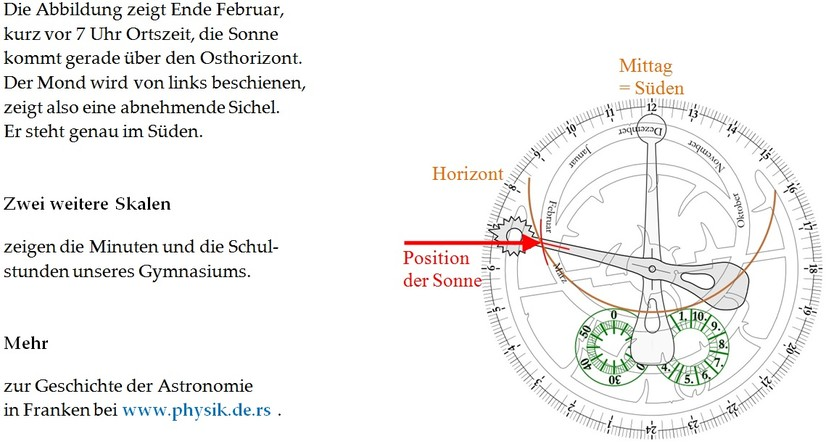 Astronomische Uhr, Beispiel zum Ablesen: Erklärung (www.physik.de.rs)