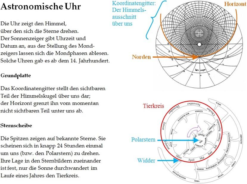 Astronomische Uhr und Sterne: Erklärung (www.physik.de.rs)